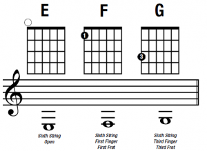 notes on the low E string