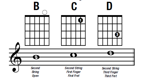 notes on the b guitar string