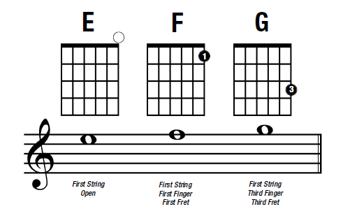 guitar notes on the E string