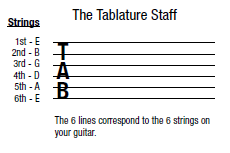 guitar tabulature