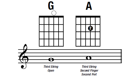 notes on the G or third string