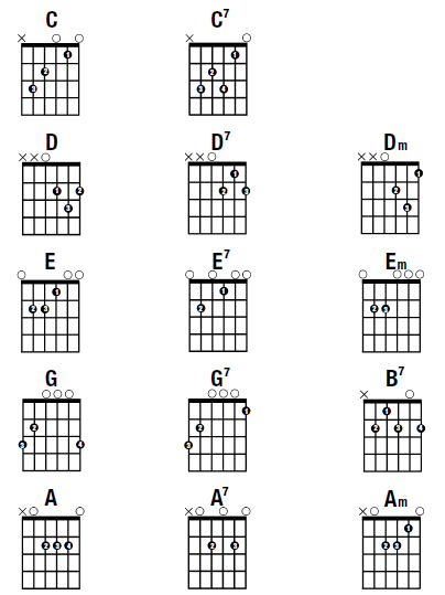 Guitar guitar chords basic : Gibson's Learn & Master Guitar Blog With Steve Krenze | basic-open ...